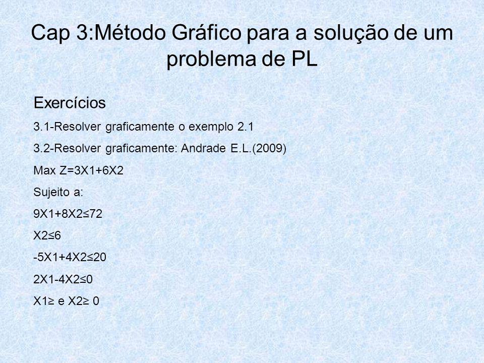 Cap 3:Método Gráfico para a solução de um problema de PL Exercícios 3.1-Resolver graficamente o exemplo 2.1 3.2-Resolver graficamente: Andrade E.L.(20