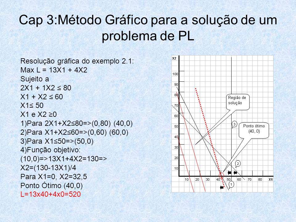 Resolução gráfica do exemplo 2.1: Max L = 13X1 + 4X2 Sujeito a 2X1 + 1X2 ≤ 80 X1 + X2 ≤ 60 X1≤ 50 X1 e X2 ≥0 1)Para 2X1+X2≤80=>(0,80) (40,0) 2)Para X1