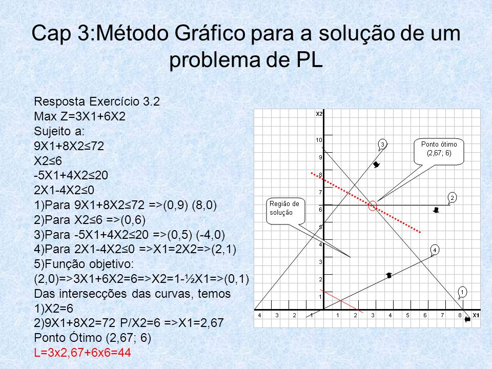 Resposta Exercício 3.2 Max Z=3X1+6X2 Sujeito a: 9X1+8X2≤72 X2≤6 -5X1+4X2≤20 2X1-4X2≤0 1)Para 9X1+8X2≤72 =>(0,9) (8,0) 2)Para X2≤6 =>(0,6) 3)Para -5X1+