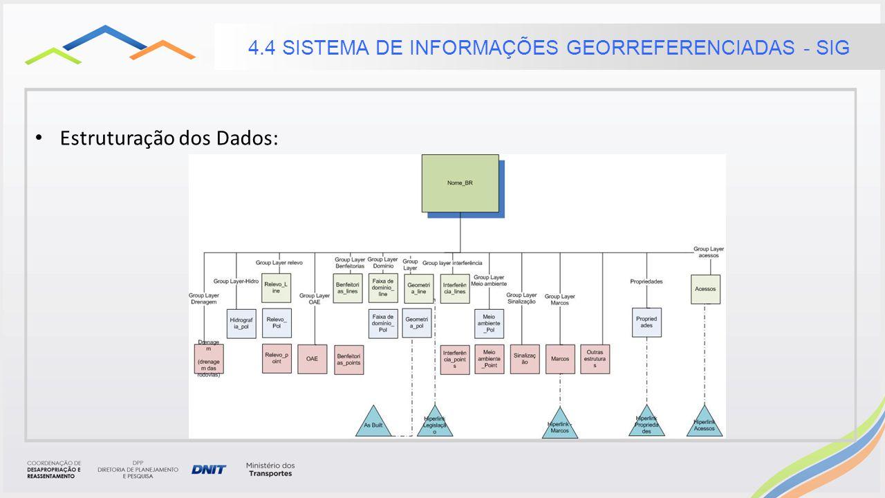 Estruturação dos Dados: 4.4 SISTEMA DE INFORMAÇÕES GEORREFERENCIADAS - SIG
