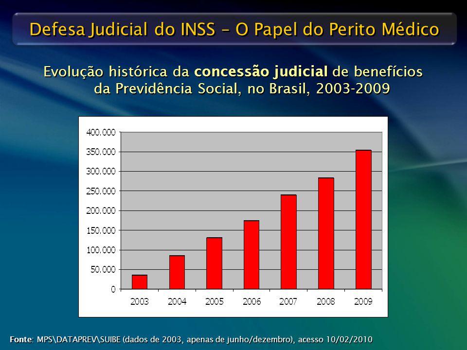 Defesa Judicial do INSS – O Papel do Perito Médico Evolução histórica da concessão judicial de benefícios da Previdência Social, no Brasil, 2003-2009