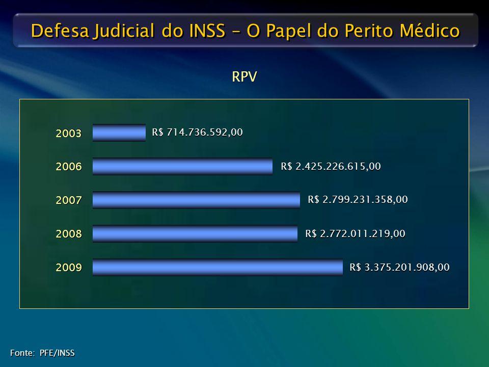 Defesa Judicial do INSS – O Papel do Perito Médico RPV Fonte: PFE/INSS R$ 3.375.201.908,00 2009 R$ 2.772.011.219,00 2008 R$ 2.425.226.615,00 2006 R$ 7