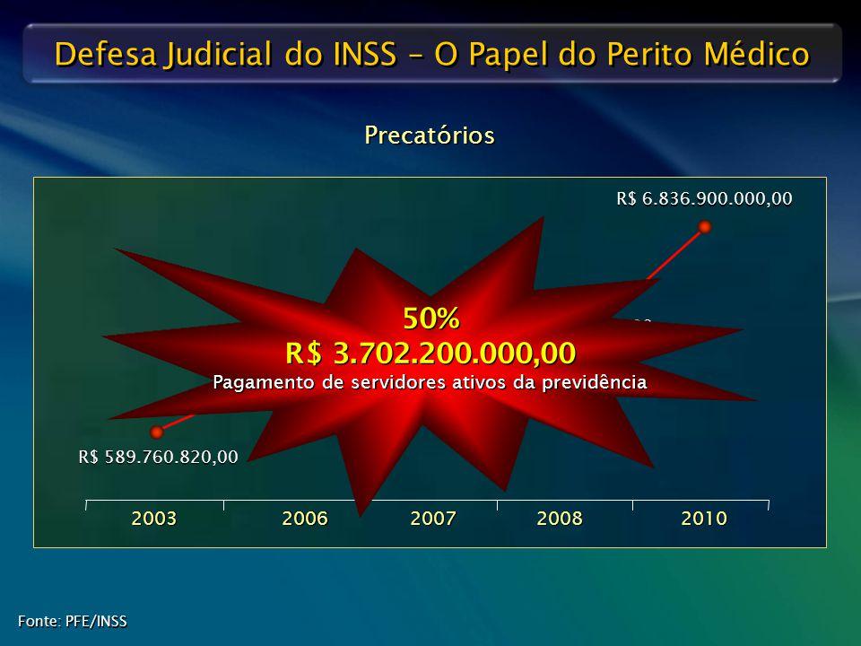 Defesa Judicial do INSS – O Papel do Perito Médico Precatórios Fonte: PFE/INSS 2003 2006 2007 2008 2010 R$ 589.760.820,00 R$ 2.417.738.071,00 R$ 2.617