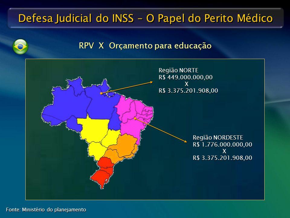 Defesa Judicial do INSS – O Papel do Perito Médico RPV X Orçamento para educação Região NORDESTE R$ 1.776.000.000,00 X R$ 3.375.201.908,00 Região NORD