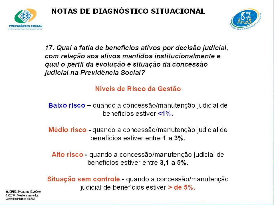 Defesa Judicial do INSS – O Papel do Perito Médico