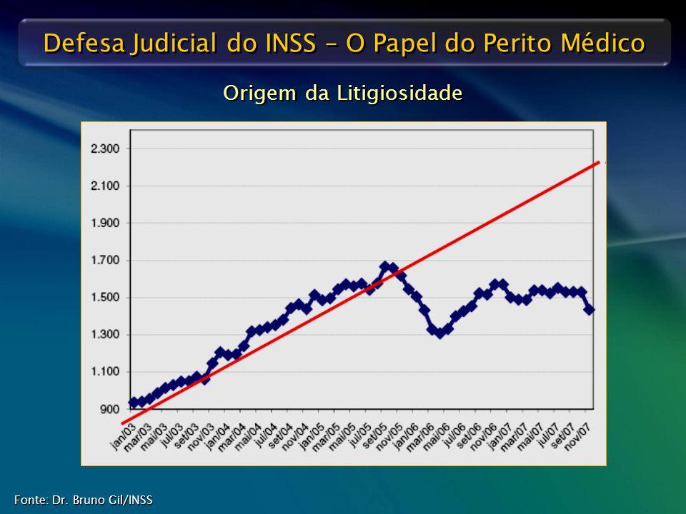Defesa Judicial do INSS – O Papel do Perito Médico Fonte: Dr. Bruno Gil/INSS Origem da Litigiosidade