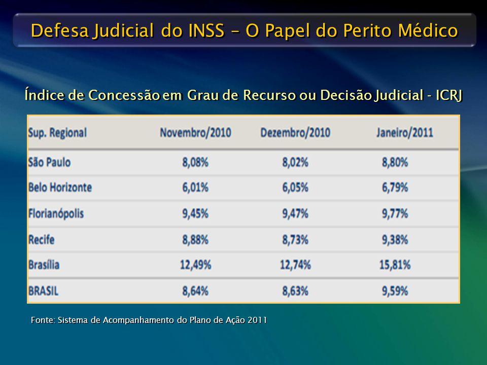 Defesa Judicial do INSS – O Papel do Perito Médico Índice de Concessão em Grau de Recurso ou Decisão Judicial - ICRJ Fonte: Sistema de Acompanhamento