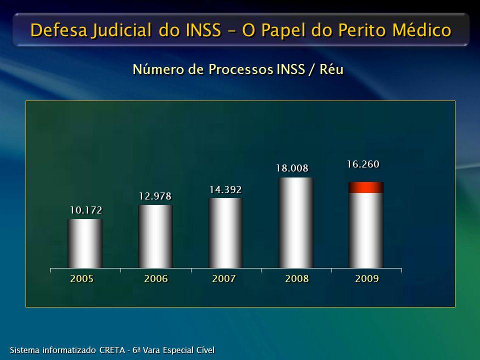Defesa Judicial do INSS – O Papel do Perito Médico 16.260 Número de Processos INSS / Réu Sistema informatizado CRETA - 6 a Vara Especial Cível 10.172