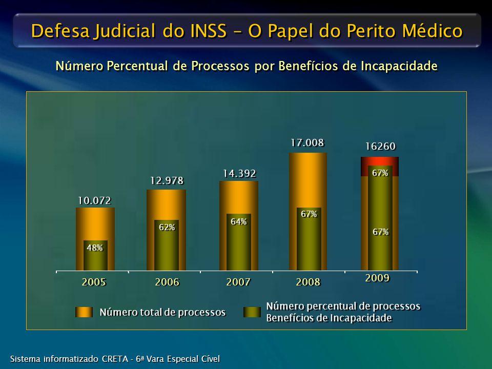 Defesa Judicial do INSS – O Papel do Perito Médico Número Percentual de Processos por Benefícios de Incapacidade Sistema informatizado CRETA - 6 a Var