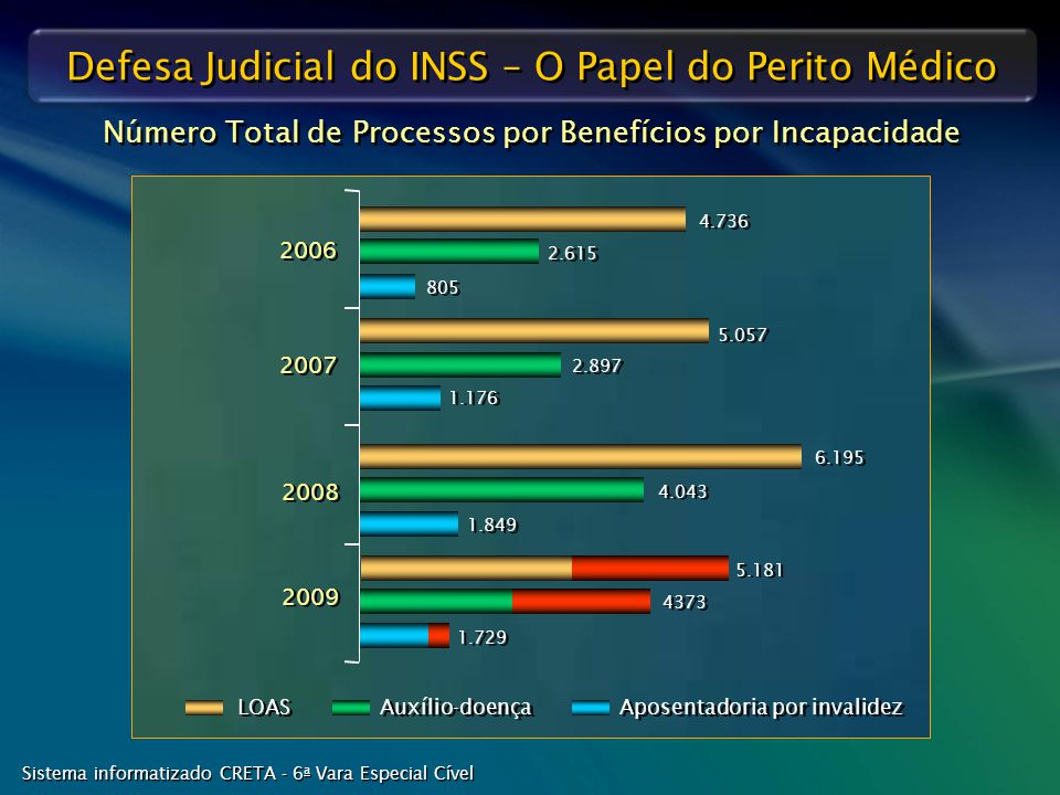 Defesa Judicial do INSS – O Papel do Perito Médico 1.849 4.043 6.195 2006 2007 2008 4.736 2.615 805 5.057 2.897 1.176 2009 Número Total de Processos p