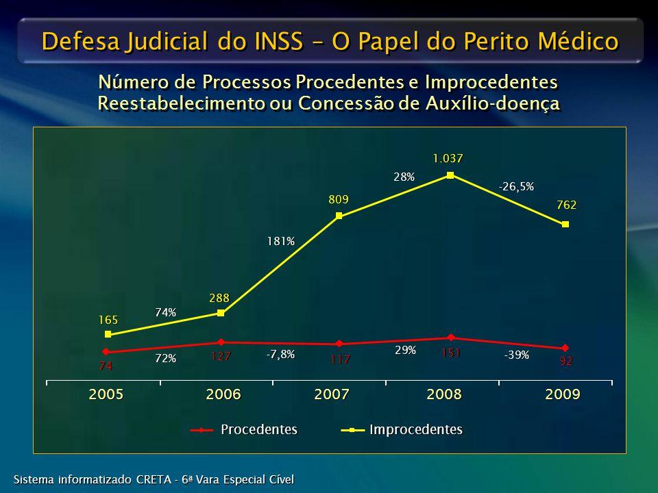 Defesa Judicial do INSS – O Papel do Perito Médico Procedentes Improcedentes 2007 2006 2005 2008 2009 74 127 117 72% -7,8% 29% 151 92 -39% Sistema inf