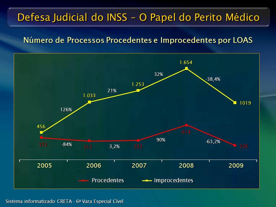 Defesa Judicial do INSS – O Papel do Perito Médico Procedentes Improcedentes 2007 2006 2005 2008 2009 373 313 323 -84% 3,2% 614 90% 226 -63,2% Número