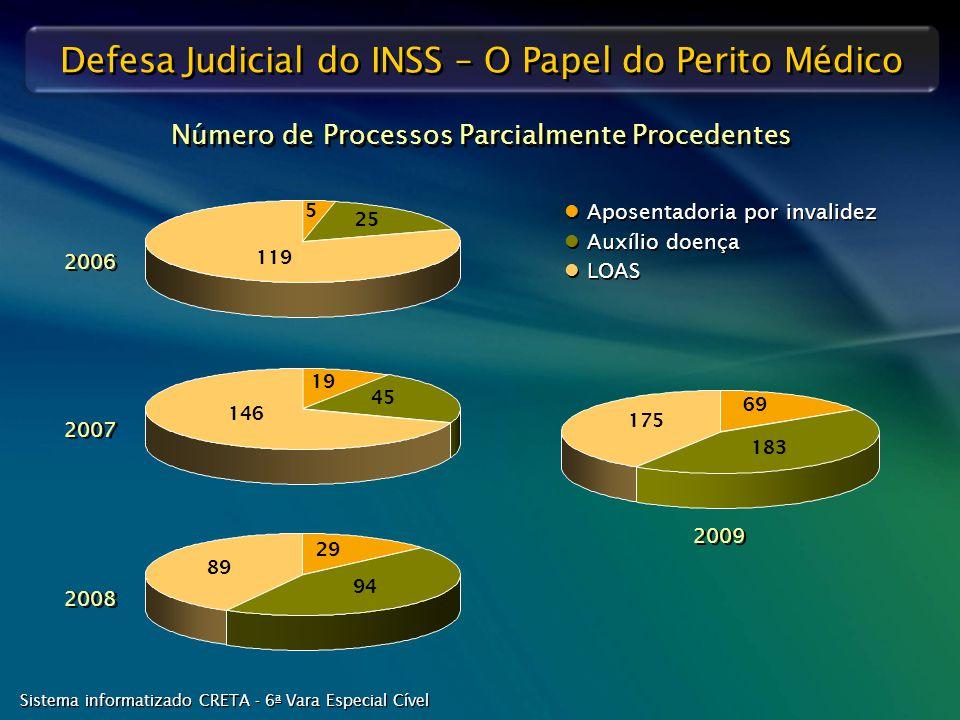 Defesa Judicial do INSS – O Papel do Perito Médico 29 94 89 2008 19 45 146 2007 5 25 119 2006 Aposentadoria por invalidez Auxílio doença LOAS Aposenta