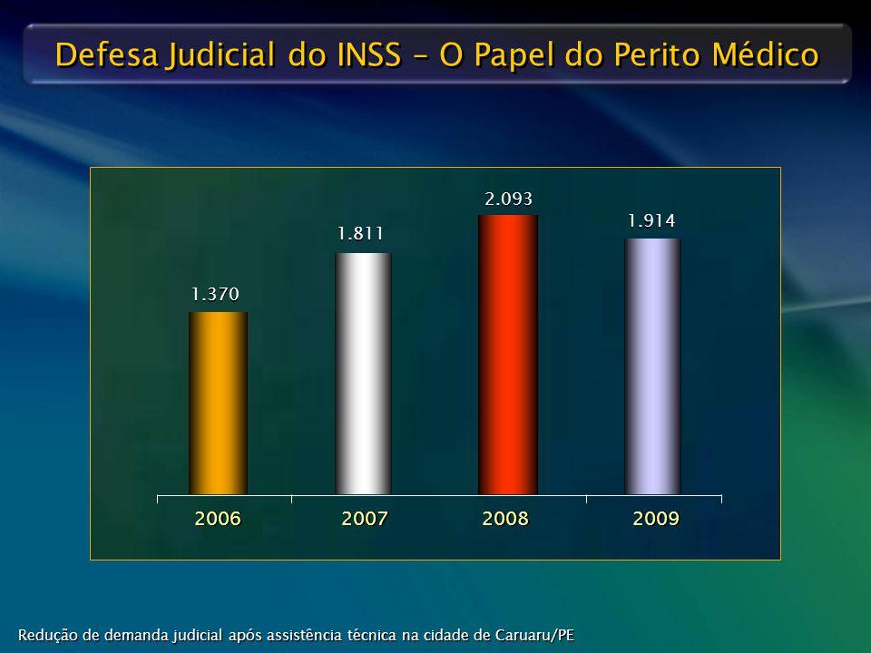 Defesa Judicial do INSS – O Papel do Perito Médico 2006 2007 2008 2009 1.370 1.811 2.093 1.914 Redução de demanda judicial após assistência técnica na