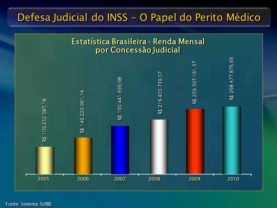 Defesa Judicial do INSS – O Papel do Perito Médico Estatística Brasileira - Renda Mensal por Concessão Judicial 2005 2006 2007 2008 2009 R$ 109.252.08