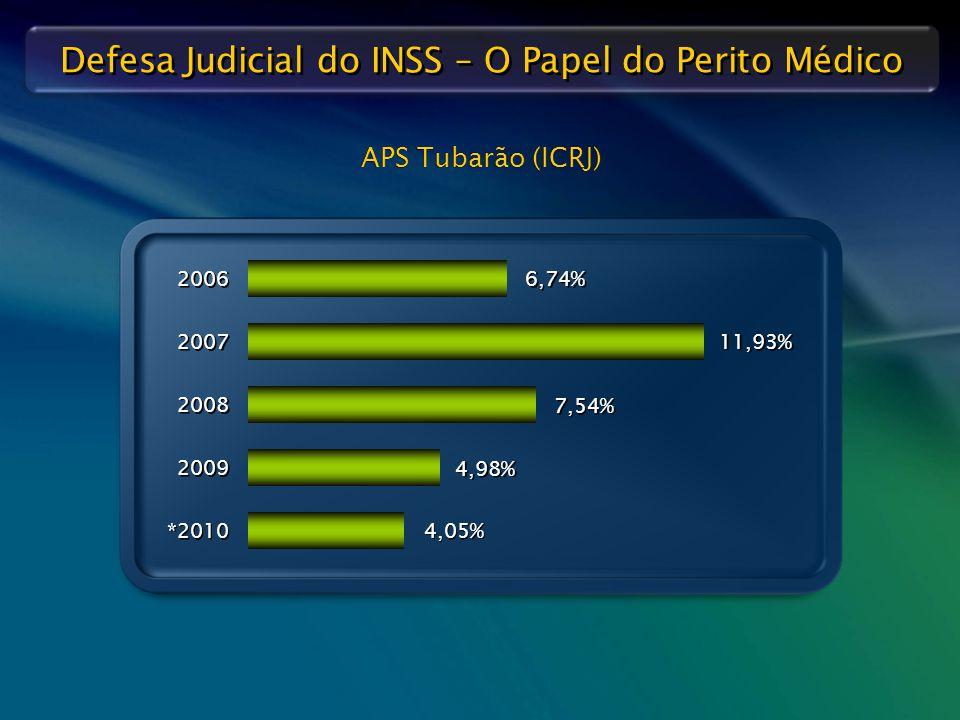 Defesa Judicial do INSS – O Papel do Perito Médico APS Tubarão (ICRJ) 2006 6,74% 2007 11,93% 2008 7,54% 2009 4,98% *2010 4,05%