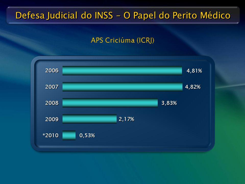 Defesa Judicial do INSS – O Papel do Perito Médico APS Criciúma (ICRJ) 2009 2,17% 2008 3,83% 2007 4,82% 2006 4,81% *2010 0,53%
