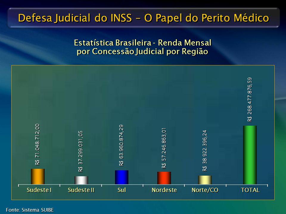 Defesa Judicial do INSS – O Papel do Perito Médico Fonte: Sistema SUIBE Estatística Brasileira - Renda Mensal por Concessão Judicial por Região Sudest