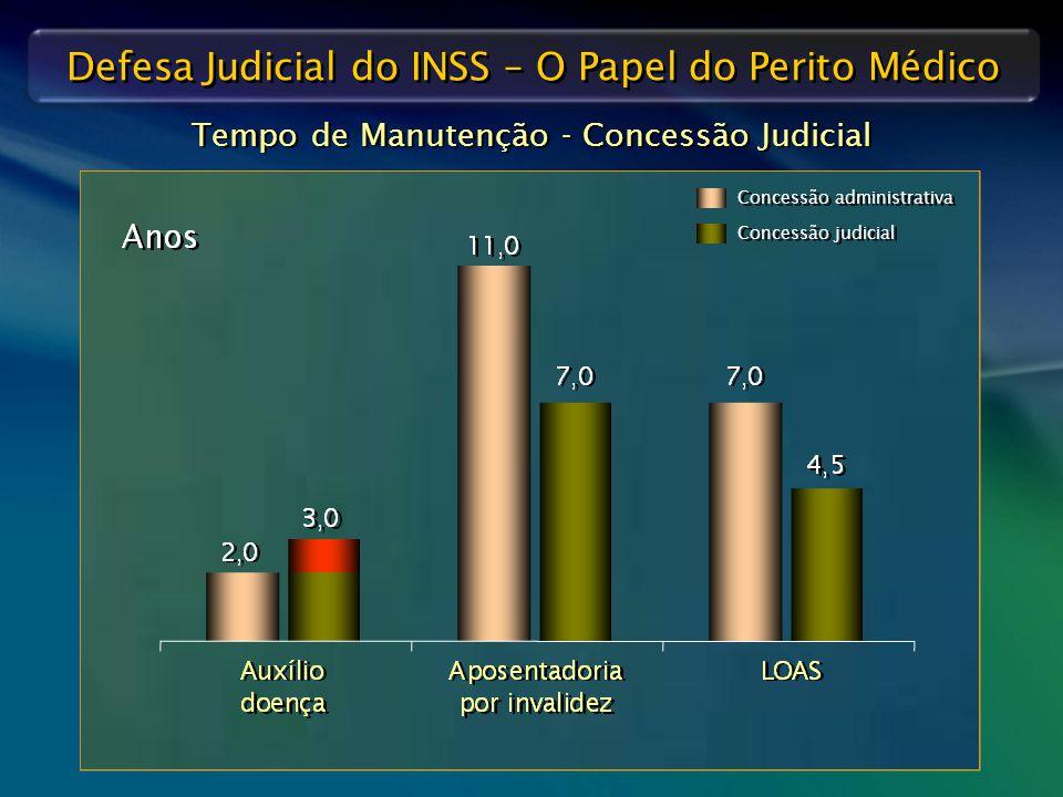 Defesa Judicial do INSS – O Papel do Perito Médico Tempo de Manutenção - Concessão Judicial Concessão administrativa Concessão judicial