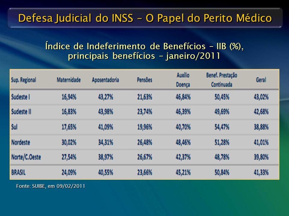 Defesa Judicial do INSS – O Papel do Perito Médico Índice de Indeferimento de Benefícios – IIB (%), principais benefícios – janeiro/2011 Fonte: SUIBE,