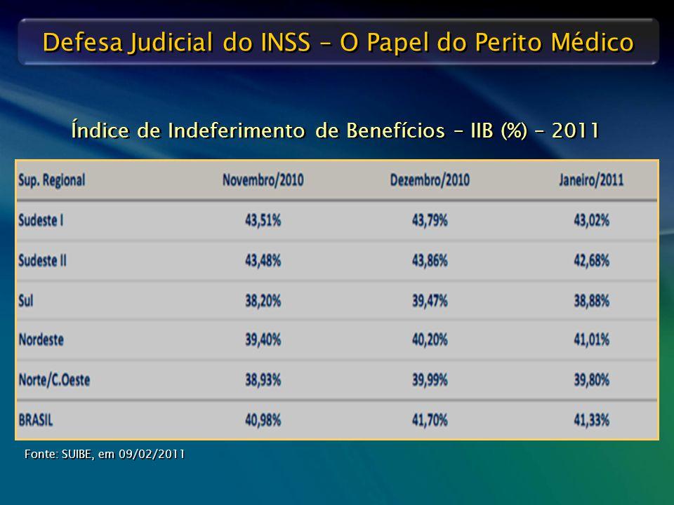 Defesa Judicial do INSS – O Papel do Perito Médico Índice de Indeferimento de Benefícios – IIB (%) – 2011 Fonte: SUIBE, em 09/02/2011