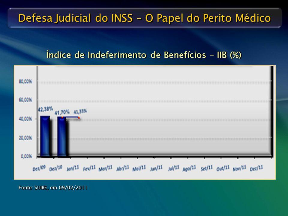 Defesa Judicial do INSS – O Papel do Perito Médico Índice de Indeferimento de Benefícios – IIB (%) Fonte: SUIBE, em 09/02/2011