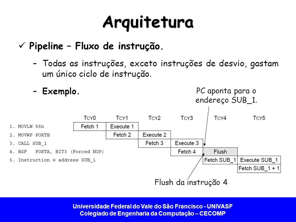 Universidade Federal do Vale do São Francisco - UNIVASF Colegiado de Engenharia da Computação – CECOMP Arquitetura Pipeline – Fluxo de instrução. –Tod
