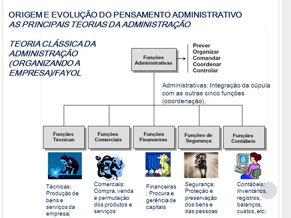 Administrativas: Integração da cúpula com as outras cinco funções (coordenação). Técnicas: Produção de bens e serviços da empresa; Comerciais: Compra,