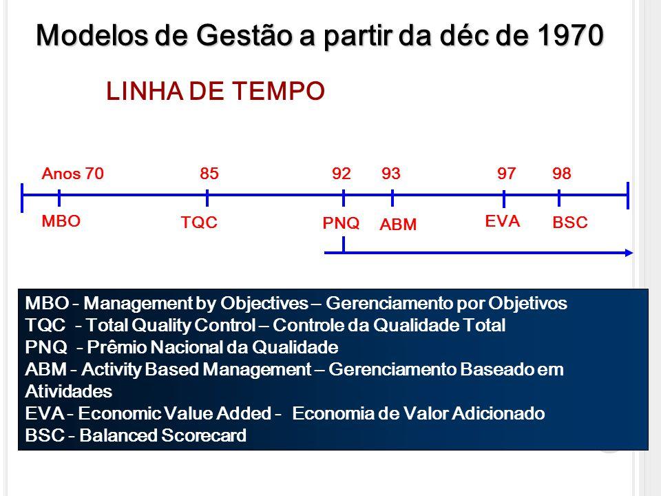 Modelos de Gestão a partir da déc de 1970 Anos 70 MBO 85 TQC 93 ABM 97 EVA MBO - Management by Objectives – Gerenciamento por Objetivos TQC - Total Qu