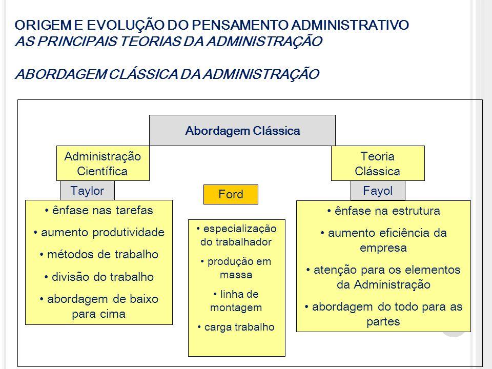 Abordagem Clássica Administração Científica Teoria Clássica TaylorFayol ênfase nas tarefas aumento produtividade métodos de trabalho divisão do trabal