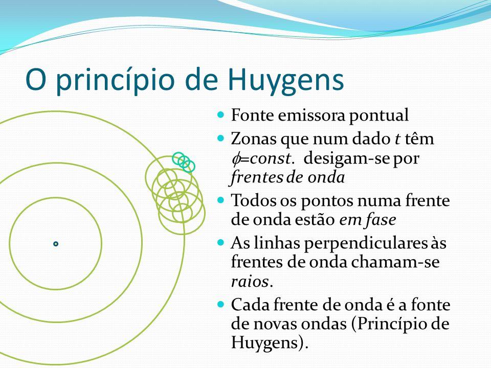 O princípio de Huygens Fonte emissora pontual Zonas que num dado t têm  =const. desigam-se por frentes de onda Todos os pontos numa frente de onda es