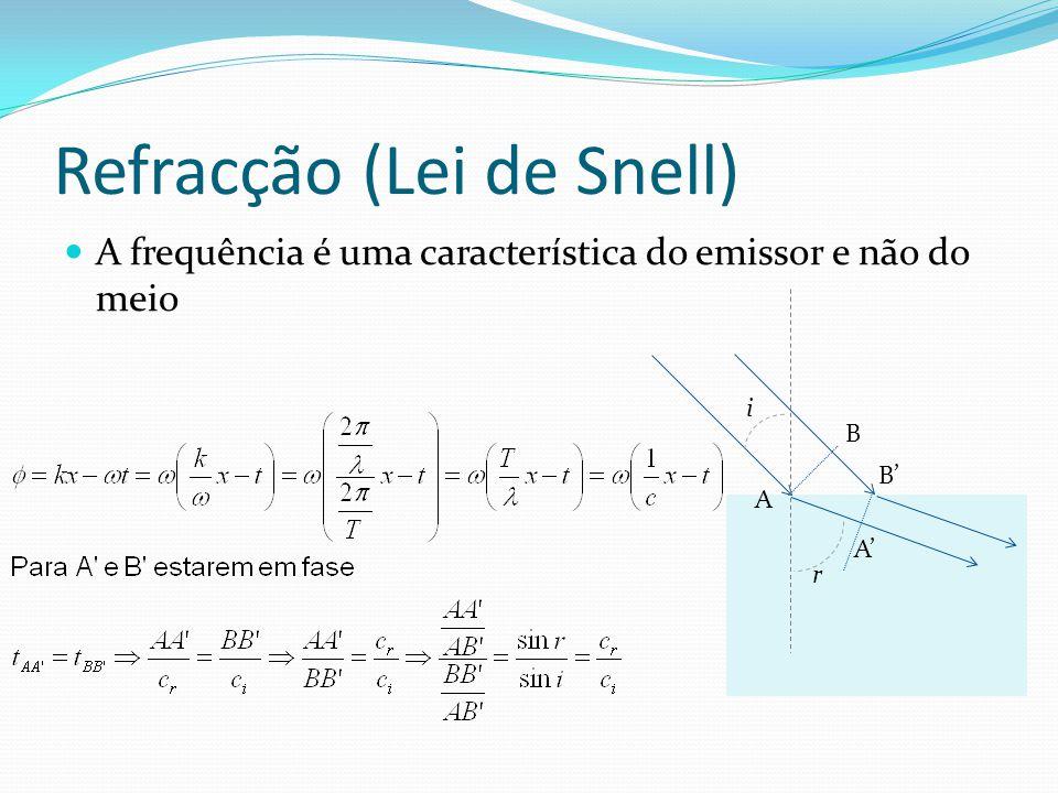 Refracção (Lei de Snell) A frequência é uma característica do emissor e não do meio A A' B' B i r