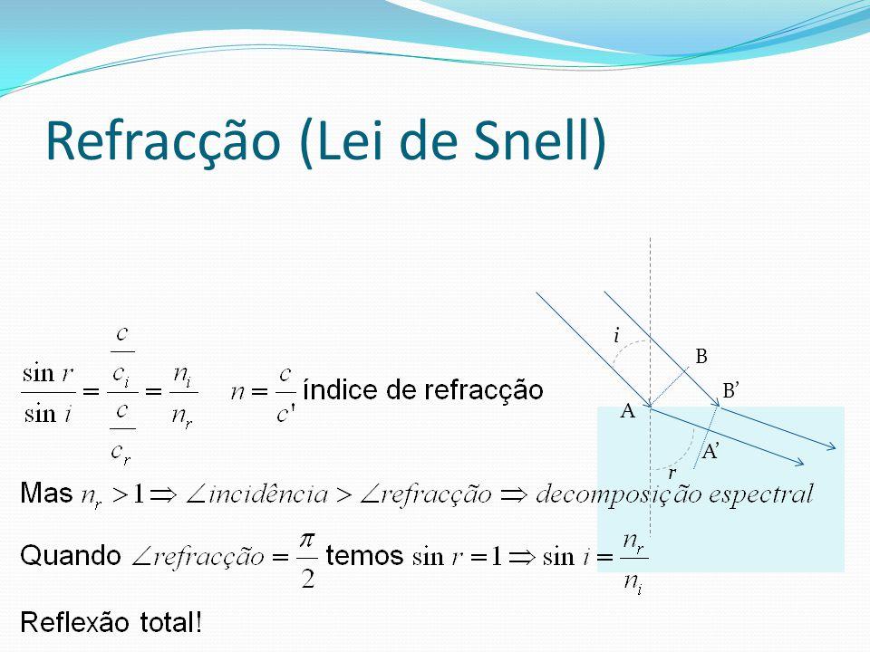 Refracção (Lei de Snell) A A' B' B i r