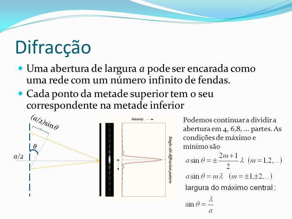 Difracção Uma abertura de largura a pode ser encarada como uma rede com um número infinito de fendas. Cada ponto da metade superior tem o seu correspo