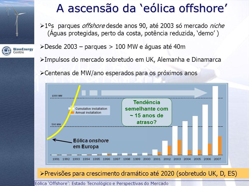 Eólica 'Offshore': Estado Tecnológico e Perspectivas do Mercado  Até passado recente, tipicamente modificações de turbinas existentes (~2MW; Vestas, Siemens, Nordex) Estado de Arte - Turbinas  Parques a implementar com turbinas especiais 'offshore' multi-MW  Vestas, Siemens, GE Energy (3-3.6 MW)  RePower, Multibrid, Bard,...(?) (classe 5 MW a afirmar-se)  Fiabilidade técnica não foi convincente até há data.