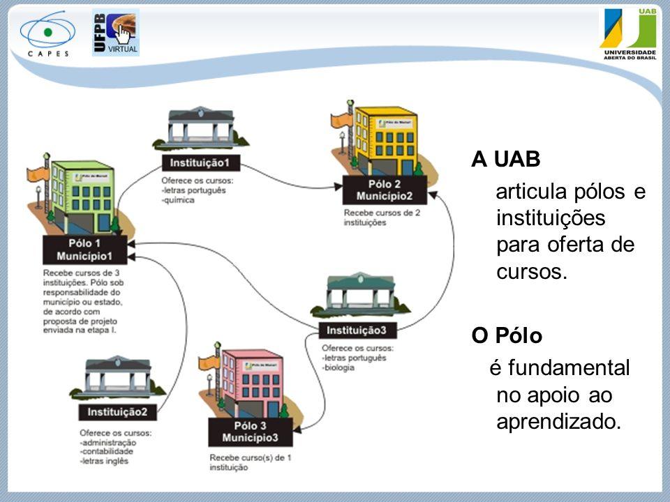 A UAB articula pólos e instituições para oferta de cursos. O Pólo é fundamental no apoio ao aprendizado.