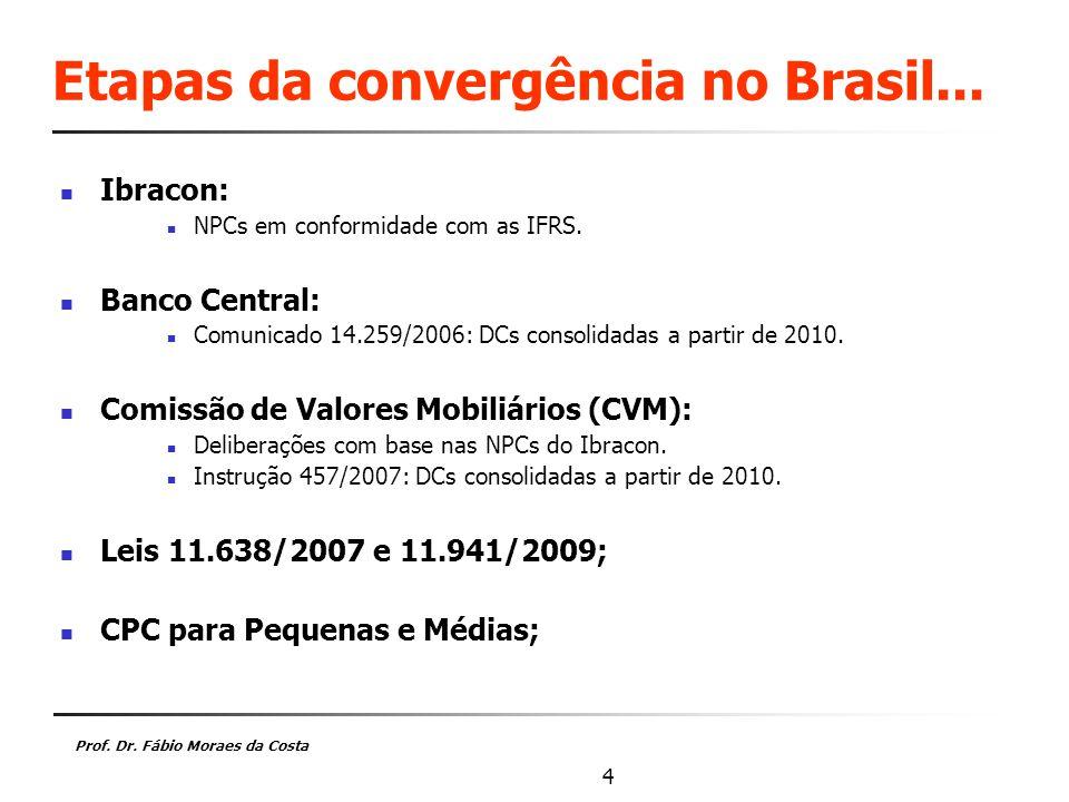 Prof.Dr. Fábio Moraes da Costa 4 Etapas da convergência no Brasil...