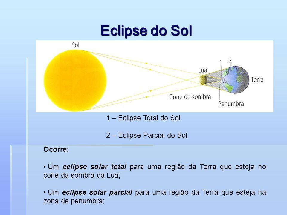 Quando há um Eclipse do Sol?  Há um eclipse do Sol quando a Lua está entre o Sol e a Terra e a sua sombra ou a sua penumbra atingem uma zona da Terra