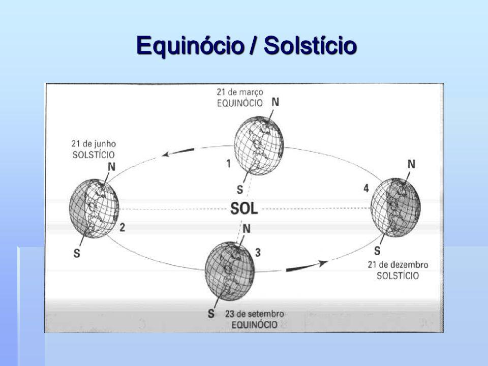 A órbita da Terra em torno do Sol, e a órbita da Lua em torno da Terra, não estão no mesmo plano pois, caso contrário, ocorreria um eclipse da Lua a cada Lua Cheia, e um eclipse do Sol a cada Lua Nova.Lua Cheia O plano da órbita da Lua está inclinado 5,2 ° em relação ao plano da órbita da Terra.