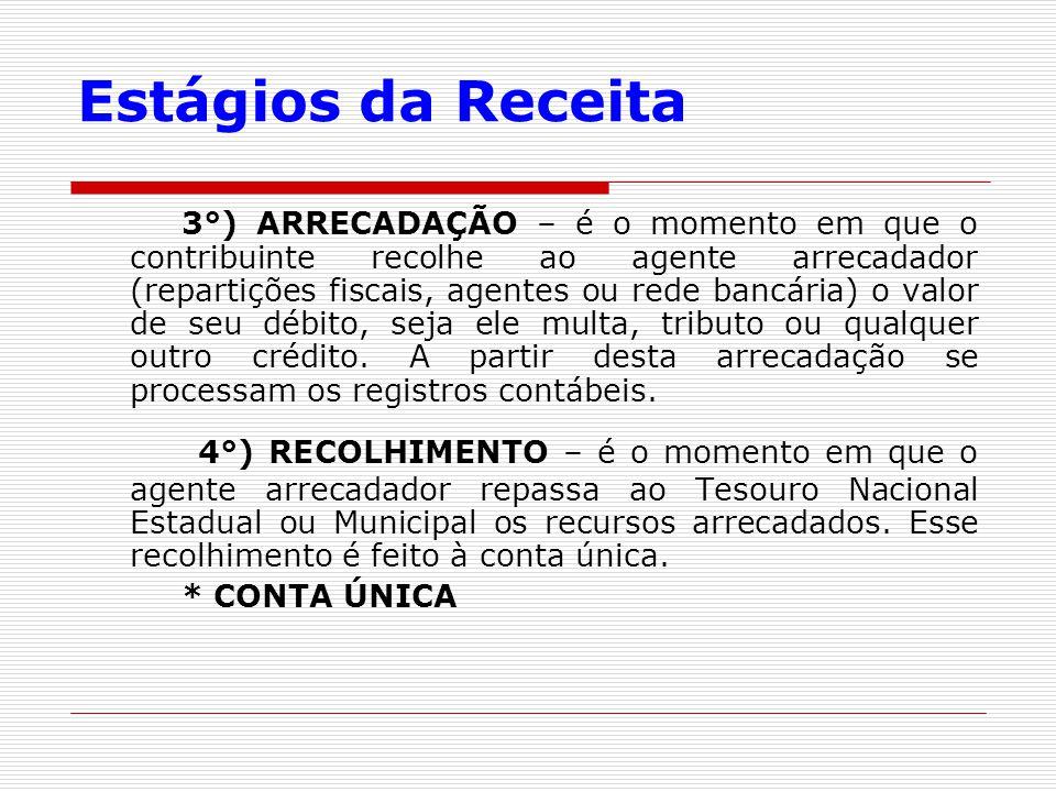 Estágios da Receita 3°) ARRECADAÇÃO – é o momento em que o contribuinte recolhe ao agente arrecadador (repartições fiscais, agentes ou rede bancária)