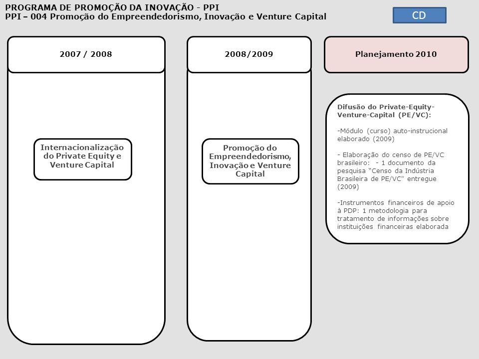 2007 / 2008 2008/2009 Difusão do Private-Equity- Venture-Capital (PE/VC): -Módulo (curso) auto-instrucional elaborado (2009)Módulo (curso) auto-instru
