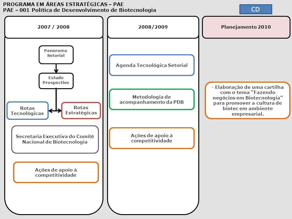 """2007 / 20082008/2009 - Elaboração de uma cartilha com o tema """"Fazendo negócios em Biotecnologia"""" para promover a cultura de biotec em ambiente empresa"""