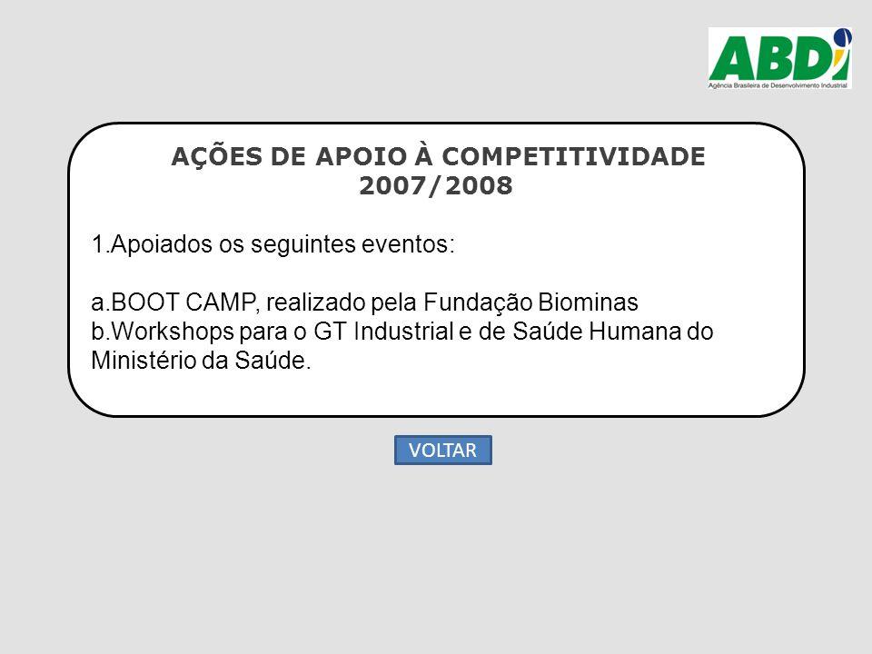 AÇÕES DE APOIO À COMPETITIVIDADE 2007/2008 1.Apoiados os seguintes eventos: a.BOOT CAMP, realizado pela Fundação Biominas b.Workshops para o GT Indust