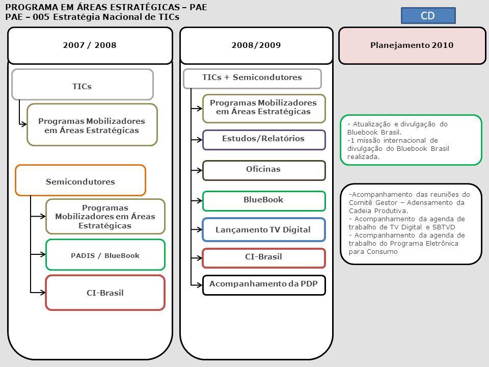 2007 / 20082008/2009 - Atualização e divulgação do Bluebook Brasil. Atualização e divulgação do Bluebook Brasil. -1 missão internacional de divulgação