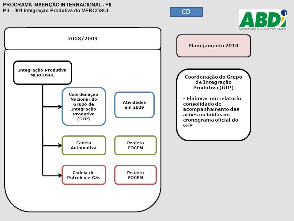 2008/2009 PROGRAMA INSERÇÃO INTERNACIONAL - PII PII – 001 Integração Produtiva do MERCOSUL Integração Produtiva MERCOSUL Cadeia Automotiva Cadeia de P