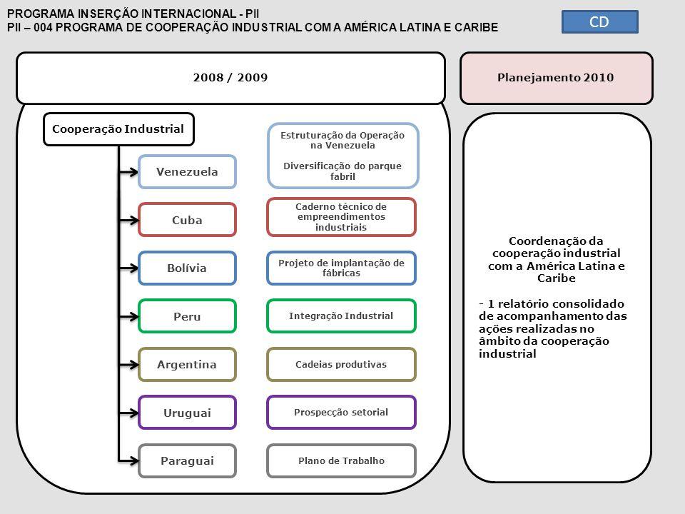 2008 / 2009 PROGRAMA INSERÇÃO INTERNACIONAL - PII PII – 004 PROGRAMA DE COOPERAÇÃO INDUSTRIAL COM A AMÉRICA LATINA E CARIBE Cooperação Industrial Cuba