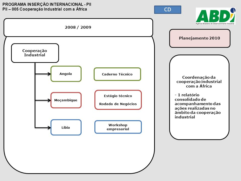 Cooperação Industrial 2008 / 2009 Planejamento 2010 PROGRAMA INSERÇÃO INTERNACIONAL - PII PII – 005 Cooperação Industrial com a África Cooperação Indu
