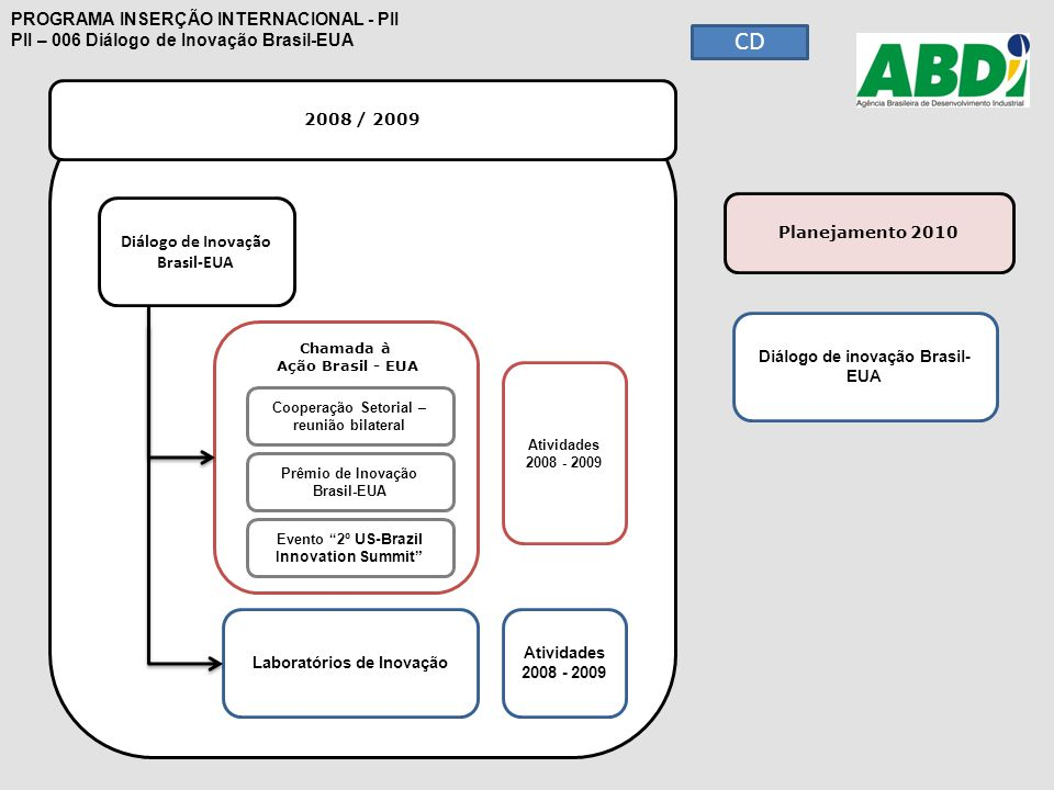 Chamada à Ação Brasil - EUA 2008 / 2009 PROGRAMA INSERÇÃO INTERNACIONAL - PII PII – 006 Diálogo de Inovação Brasil-EUA Diálogo de Inovação Brasil-EUA