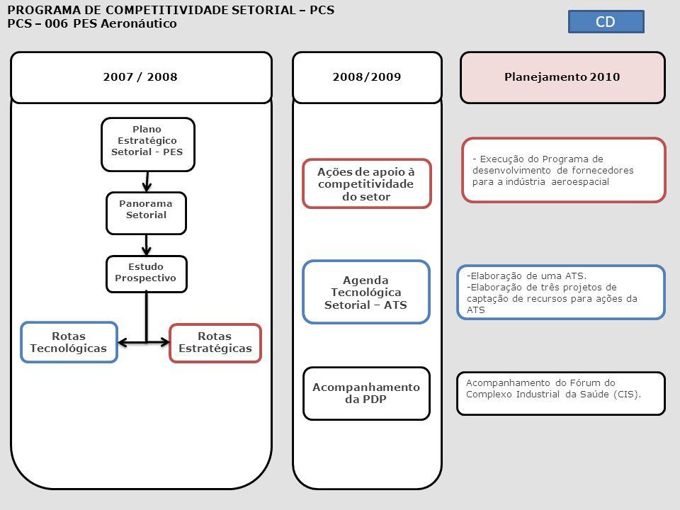 2007 / 2008 2008/2009 - Execução do Programa de desenvolvimento de fornecedores para a indústria aeroespacial Execução do Programa de desenvolvimento