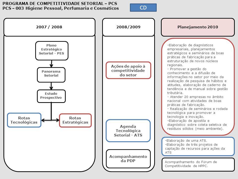 2007 / 2008 2008/2009 Planejamento 2010 -Elaboração de diagnósticos empresariais, planejamentos estratégicos e seminários de boas práticas de fabricaç